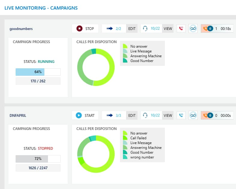 Evaluate the performance of ongoing calling campaigns with live call monitoring.